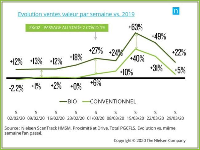 Evolution des ventes de bio durant le confinement.